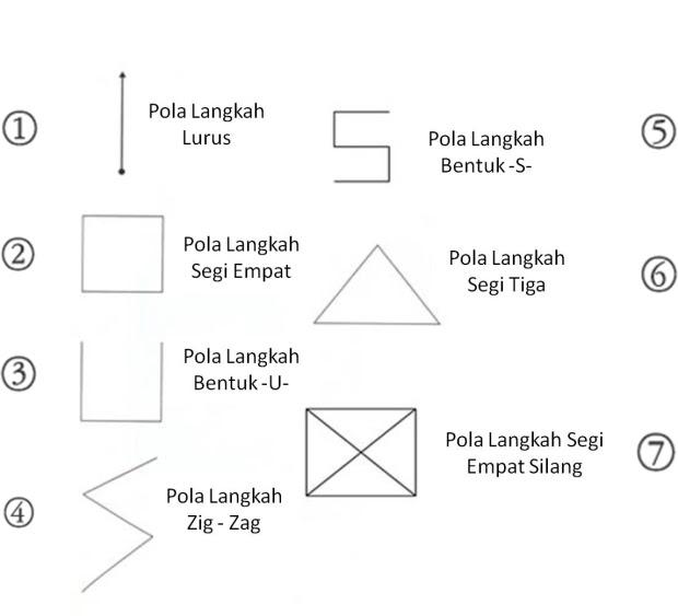 Pola Langkah Dalam Pencak Silat