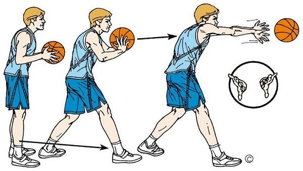 teknik dasar basket