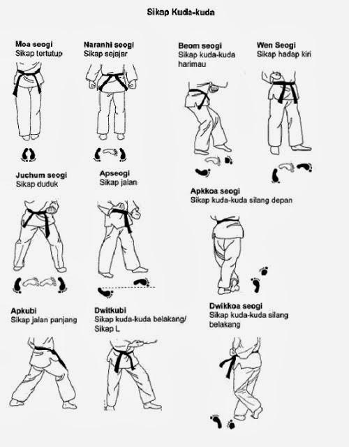 Teknik-Dasar-Kuda-Kuda-Taekwondo-Dan-Penjelasannya